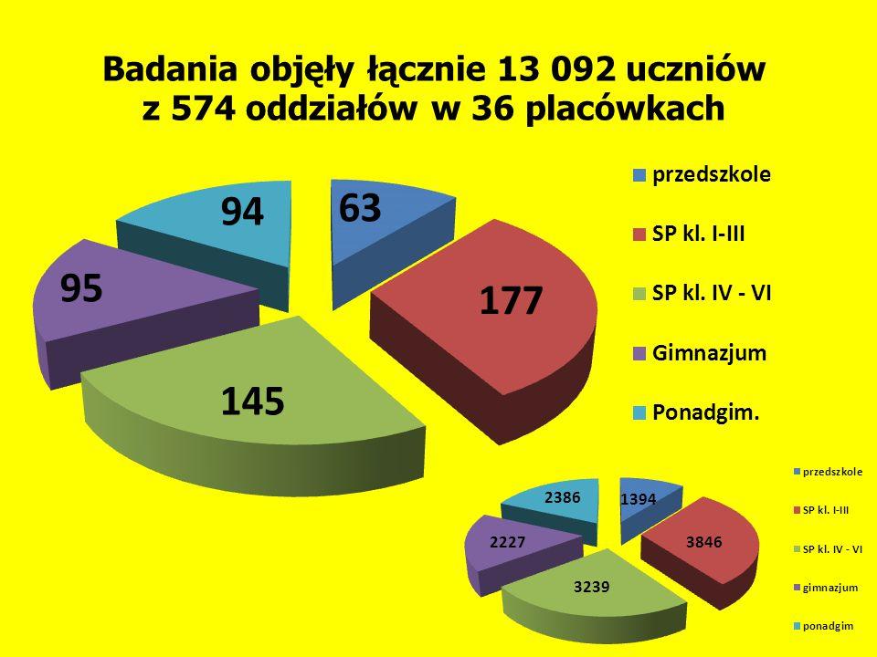 Badania objęły łącznie 13 092 uczniów z 574 oddziałów w 36 placówkach