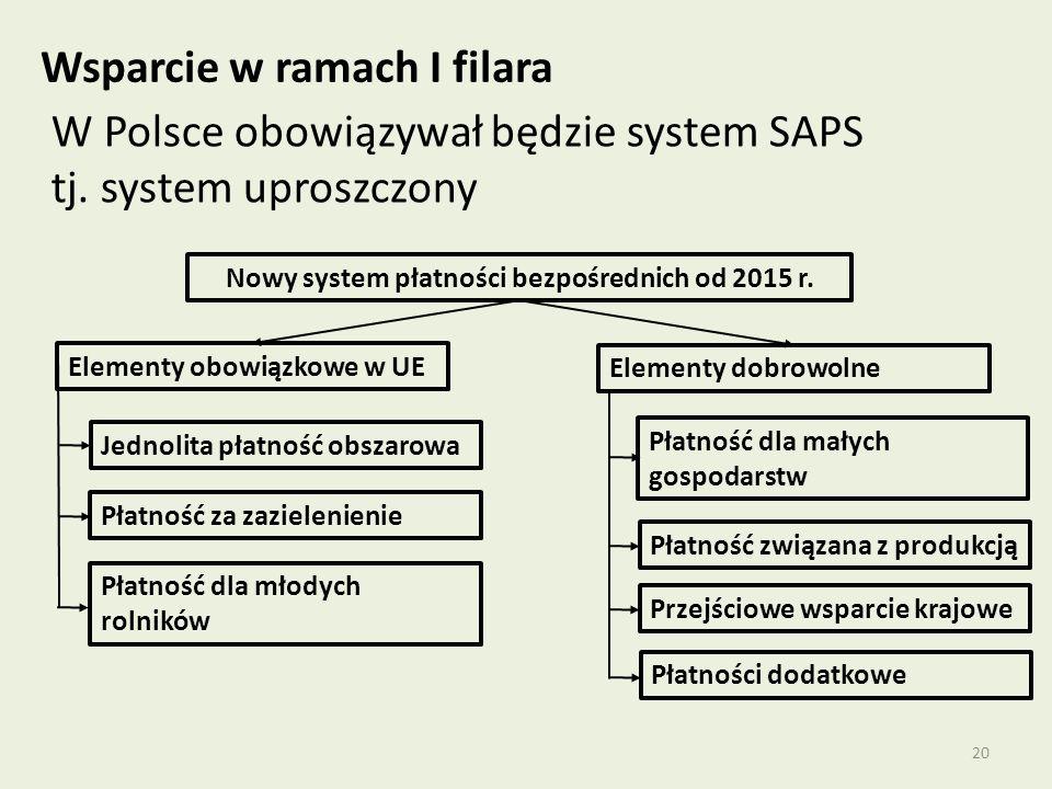 Nowy system płatności bezpośrednich od 2015 r.