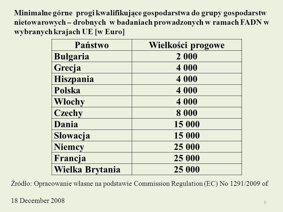 Państwo Wielkości progowe 2 000 4 000 8 000 15 000 25 000