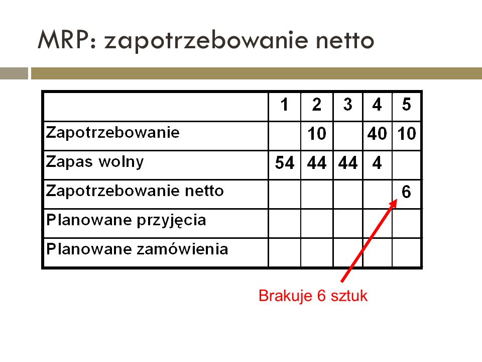 MRP: zapotrzebowanie netto