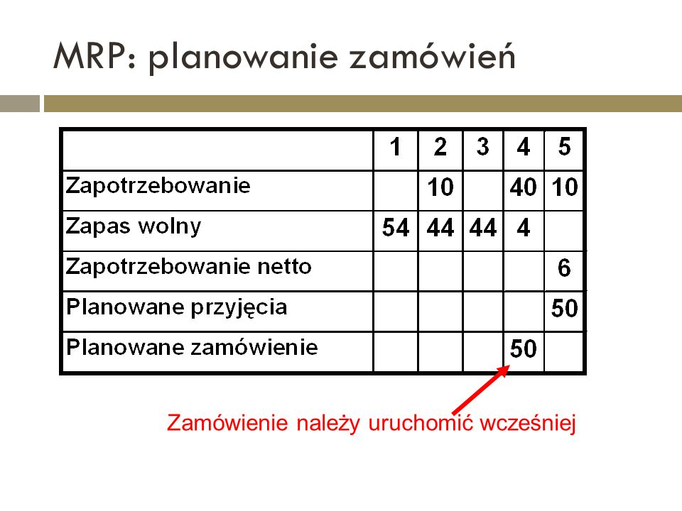 MRP: planowanie zamówień