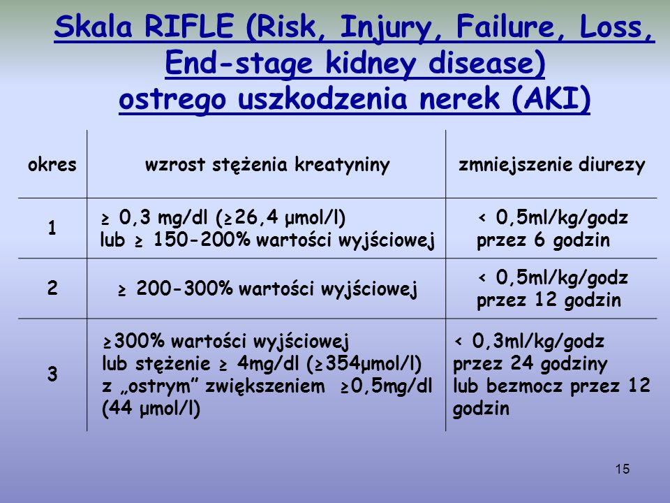 Skala RIFLE (Risk, Injury, Failure, Loss, End-stage kidney disease) ostrego uszkodzenia nerek (AKI)