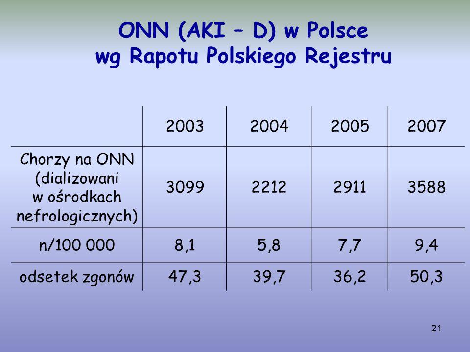 ONN (AKI – D) w Polsce wg Rapotu Polskiego Rejestru