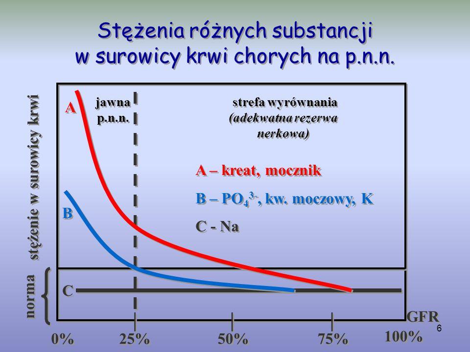 Stężenia różnych substancji w surowicy krwi chorych na p.n.n.
