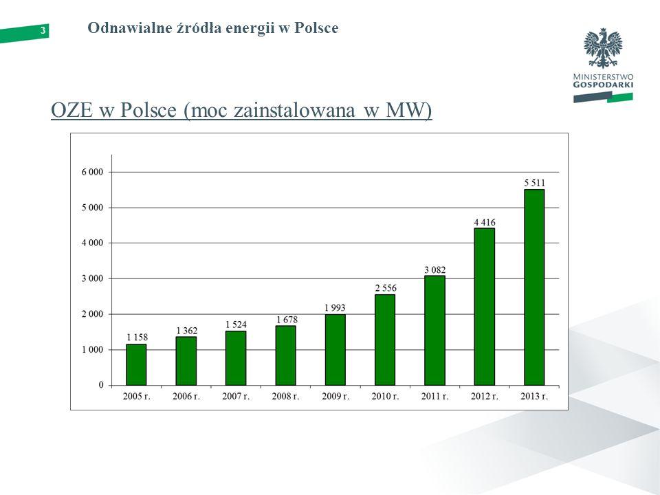 OZE w Polsce (moc zainstalowana w MW)