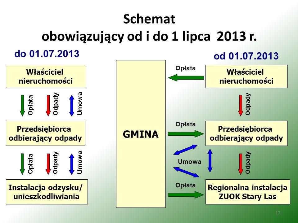 Schemat obowiązujący od i do 1 lipca 2013 r.