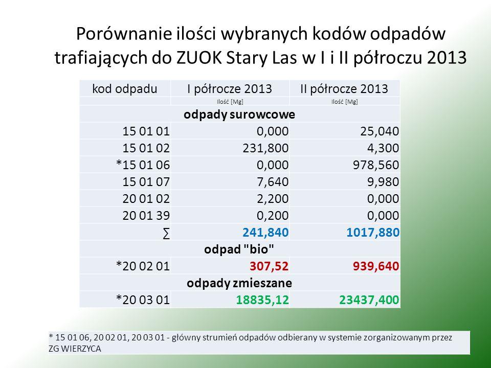 Porównanie ilości wybranych kodów odpadów trafiających do ZUOK Stary Las w I i II półroczu 2013