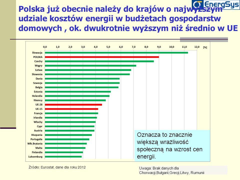 Polska już obecnie należy do krajów o najwyższym udziale kosztów energii w budżetach gospodarstw domowych , ok. dwukrotnie wyższym niż średnio w UE