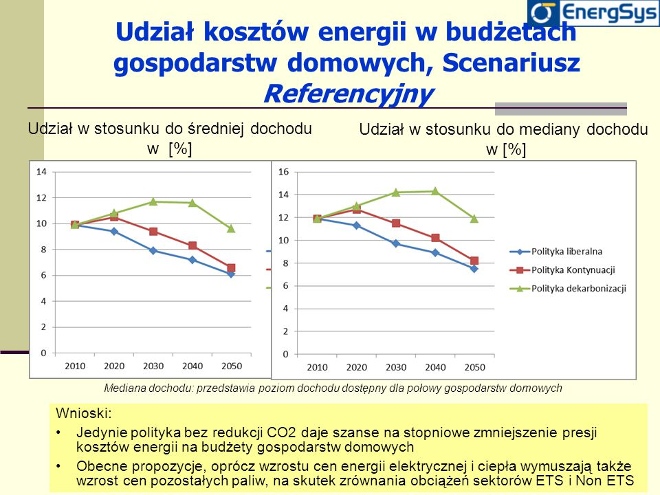 Udział kosztów energii w budżetach gospodarstw domowych, Scenariusz Referencyjny