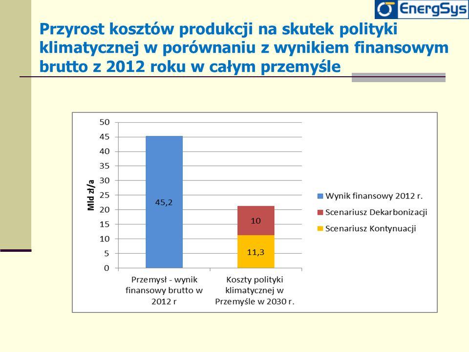 Przyrost kosztów produkcji na skutek polityki klimatycznej w porównaniu z wynikiem finansowym brutto z 2012 roku w całym przemyśle