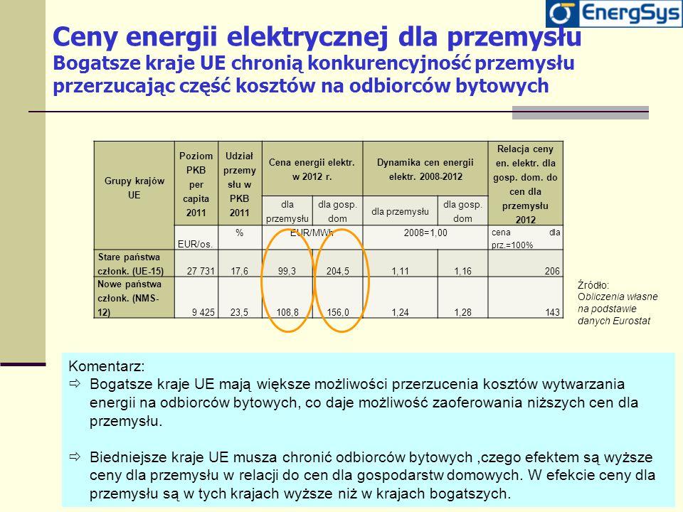 Ceny energii elektrycznej dla przemysłu Bogatsze kraje UE chronią konkurencyjność przemysłu przerzucając część kosztów na odbiorców bytowych