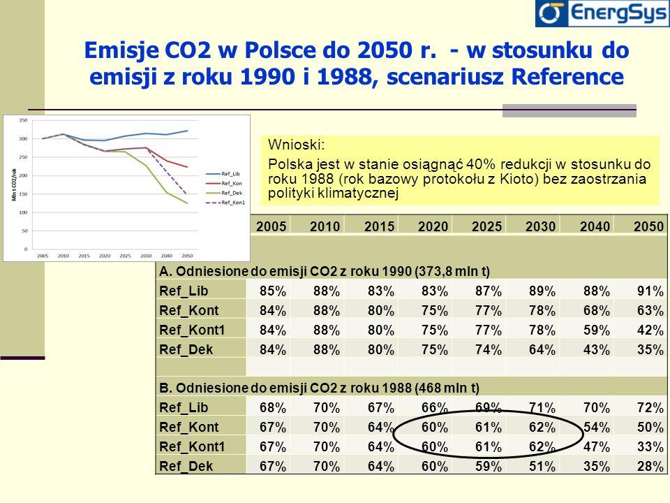 Emisje CO2 w Polsce do 2050 r. - w stosunku do emisji z roku 1990 i 1988, scenariusz Reference