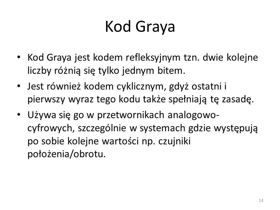 Kod Graya Kod Graya jest kodem refleksyjnym tzn. dwie kolejne liczby różnią się tylko jednym bitem.