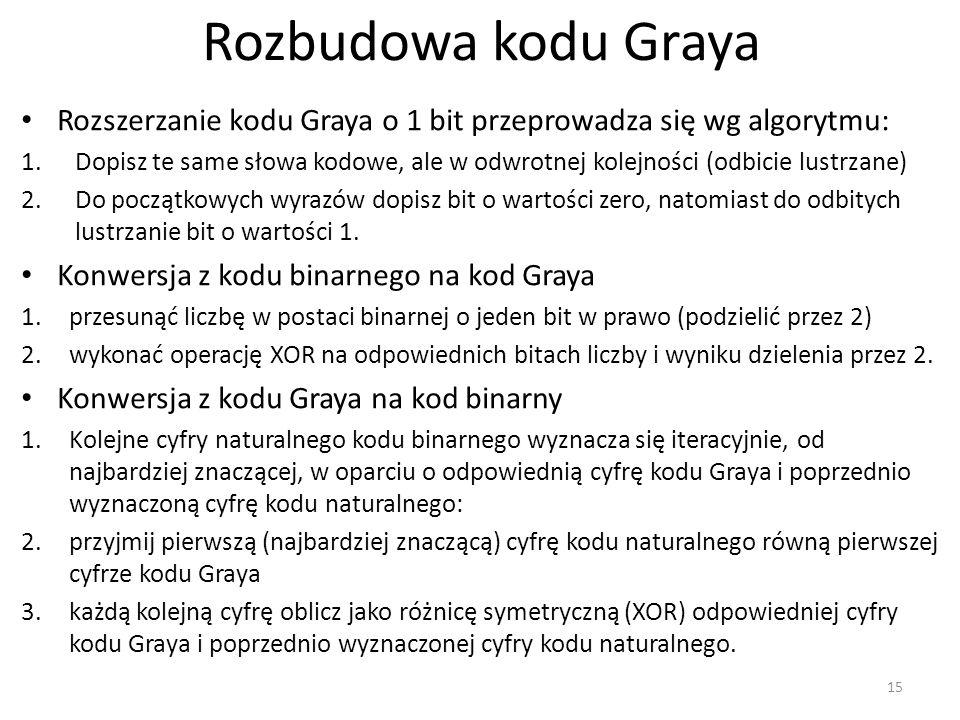 Rozbudowa kodu Graya Rozszerzanie kodu Graya o 1 bit przeprowadza się wg algorytmu: