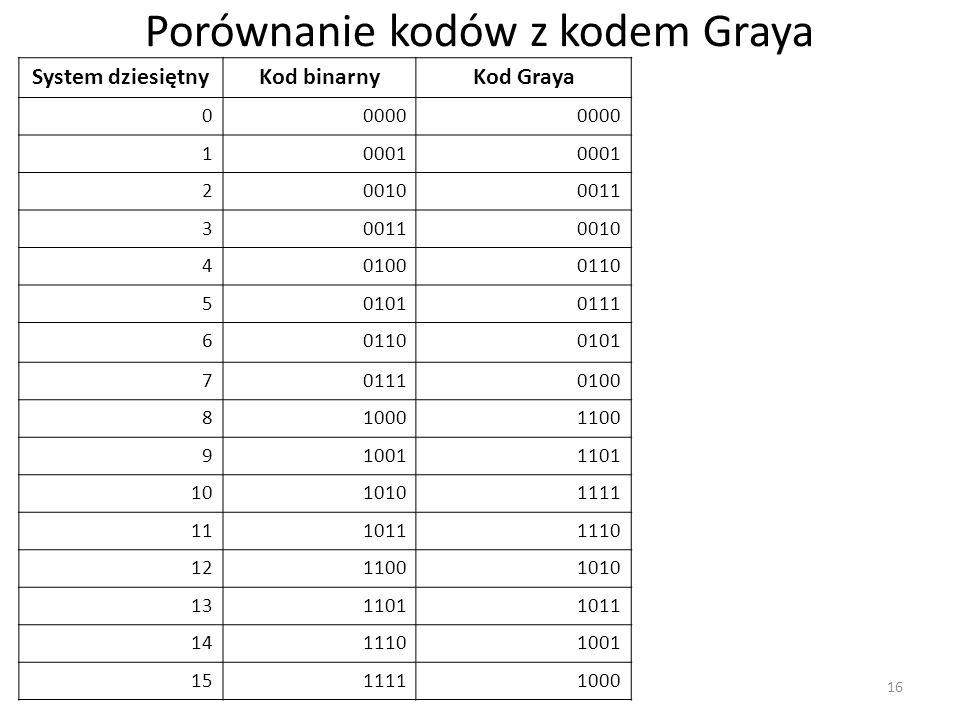 Porównanie kodów z kodem Graya