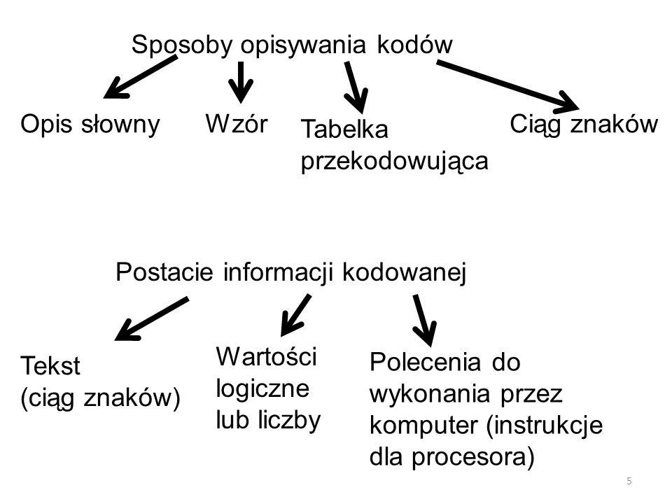 Sposoby opisywania kodów