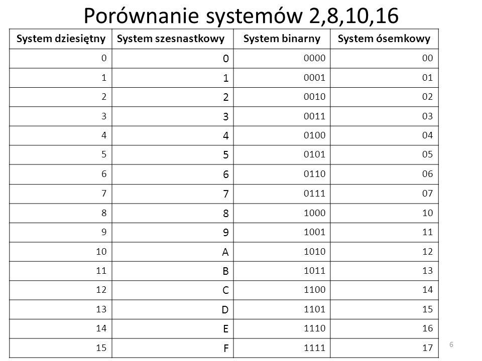 Porównanie systemów 2,8,10,16 System dziesiętny System szesnastkowy