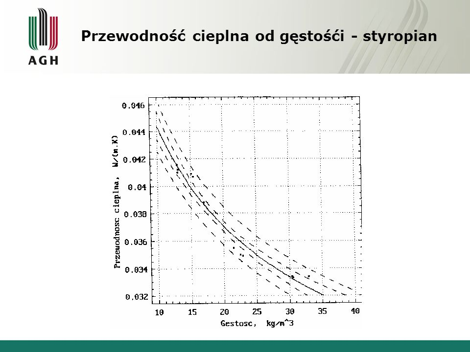 Przewodność cieplna od gęstośći - styropian
