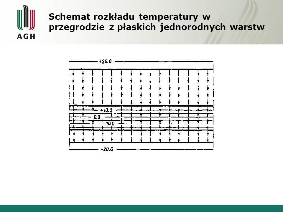 Schemat rozkładu temperatury w przegrodzie z płaskich jednorodnych warstw