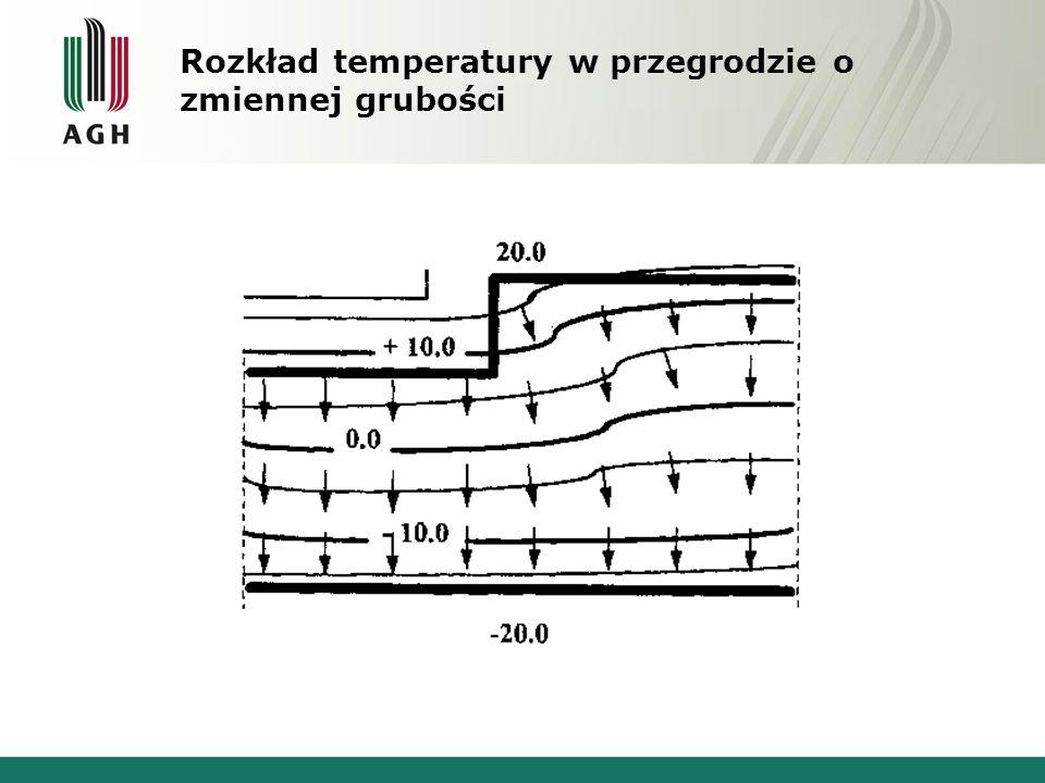 Rozkład temperatury w przegrodzie o zmiennej grubości