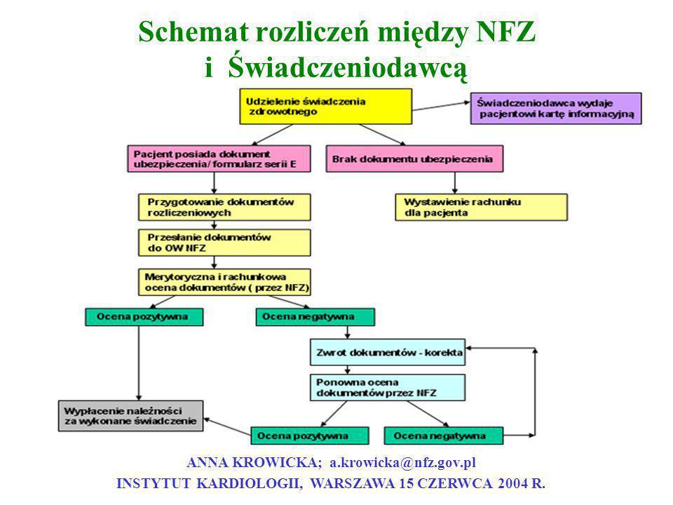 Schemat rozliczeń między NFZ i Świadczeniodawcą