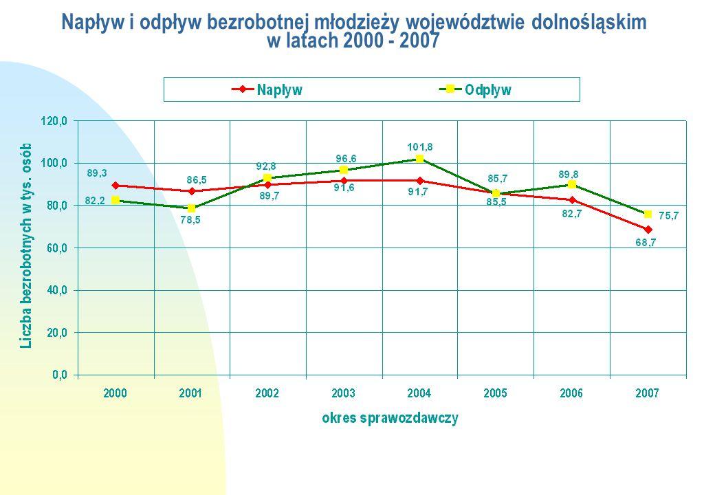Napływ i odpływ bezrobotnej młodzieży województwie dolnośląskim w latach 2000 - 2007