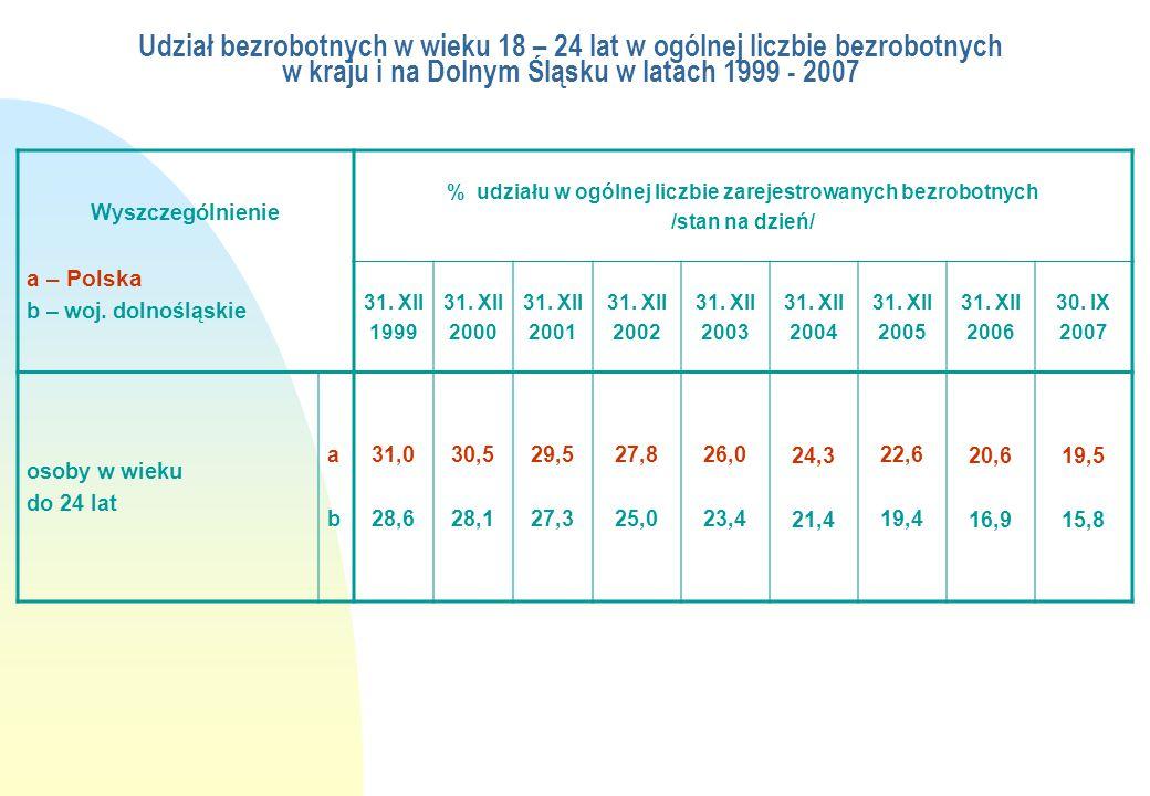 % udziału w ogólnej liczbie zarejestrowanych bezrobotnych