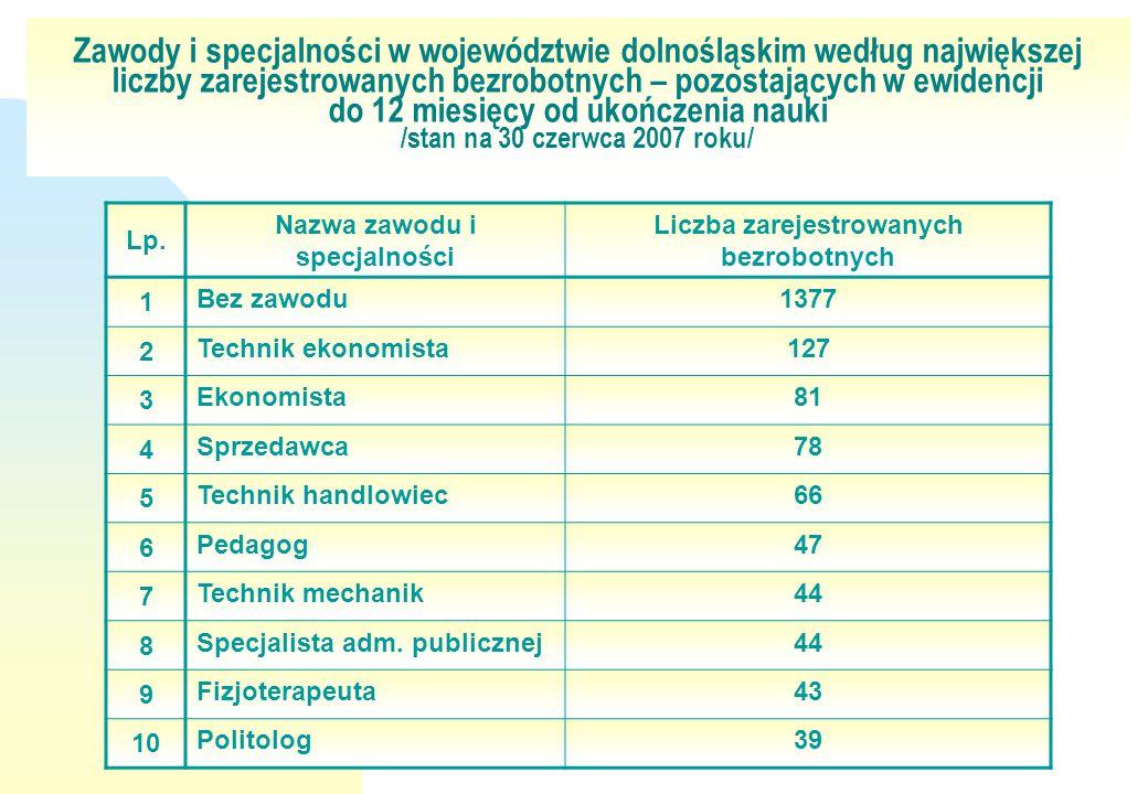 Nazwa zawodu i specjalności Liczba zarejestrowanych bezrobotnych