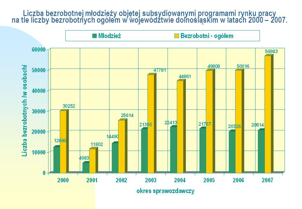 Liczba bezrobotnej młodzieży objętej subsydiowanymi programami rynku pracy