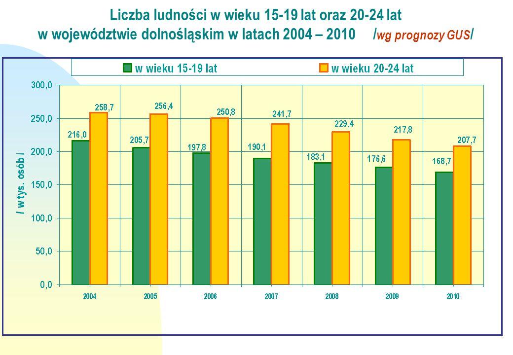 Liczba ludności w wieku 15-19 lat oraz 20-24 lat
