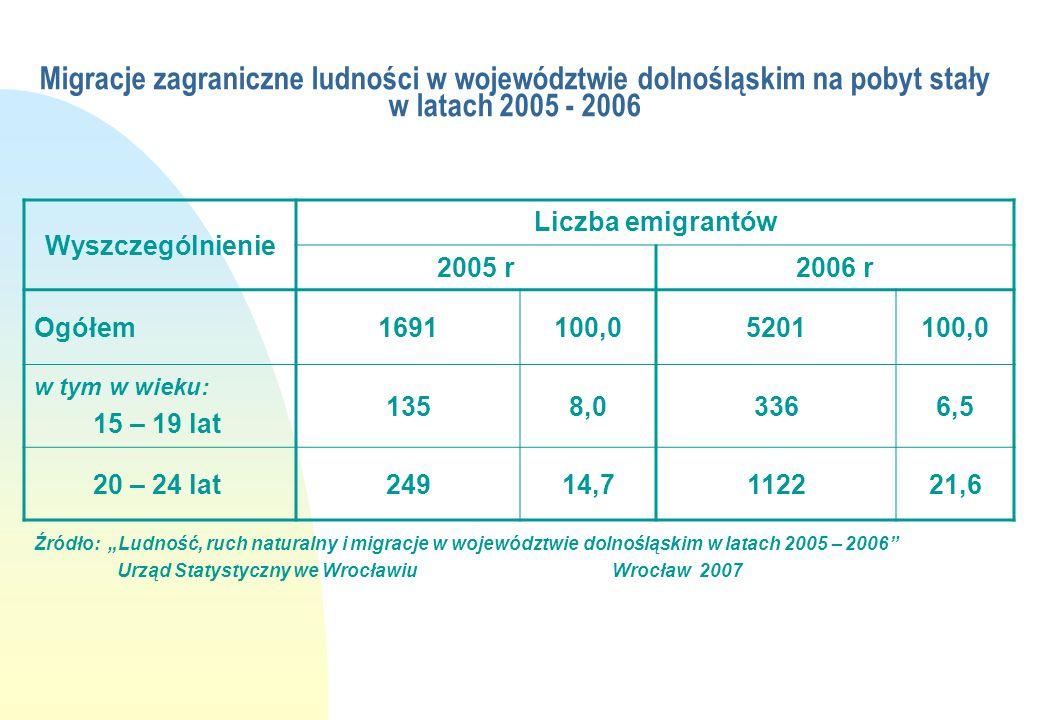 Migracje zagraniczne ludności w województwie dolnośląskim na pobyt stały w latach 2005 - 2006