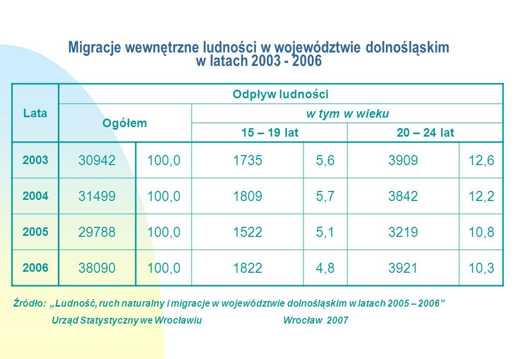 Migracje wewnętrzne ludności w województwie dolnośląskim w latach 2003 - 2006