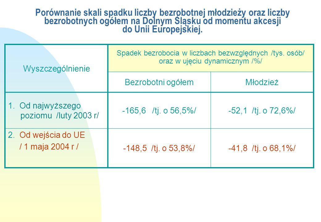 Porównanie skali spadku liczby bezrobotnej młodzieży oraz liczby bezrobotnych ogółem na Dolnym Śląsku od momentu akcesji do Unii Europejskiej.