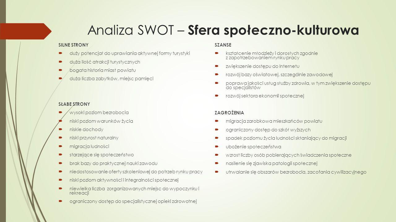 Analiza SWOT – Sfera społeczno-kulturowa