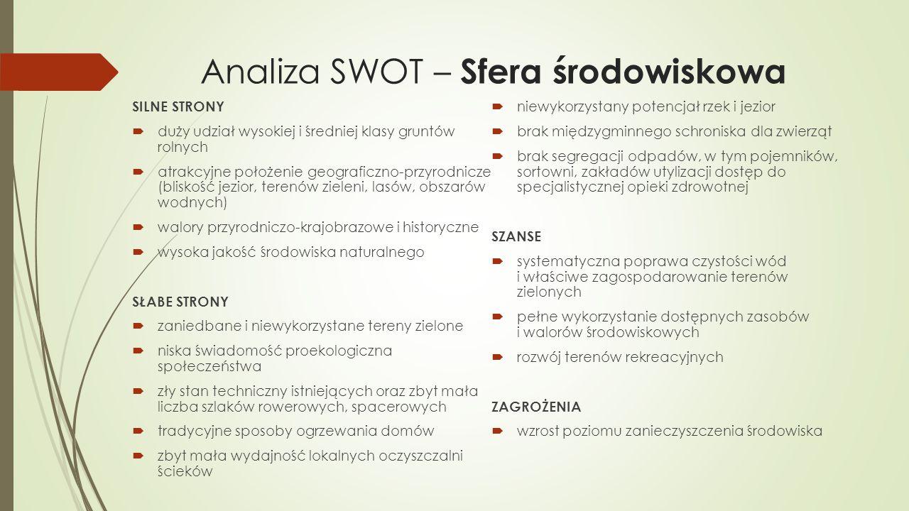 Analiza SWOT – Sfera środowiskowa