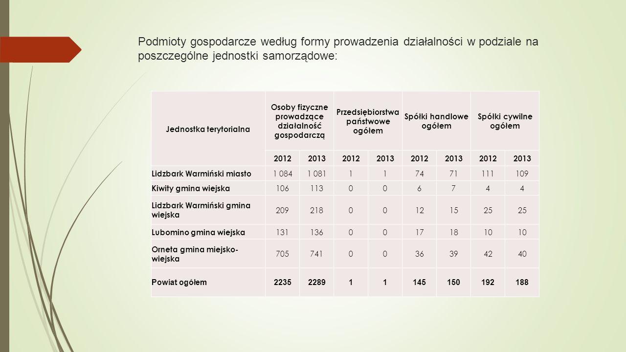 Podmioty gospodarcze według formy prowadzenia działalności w podziale na poszczególne jednostki samorządowe: