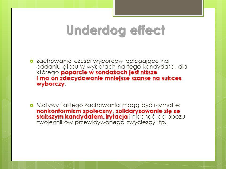 Underdog effect