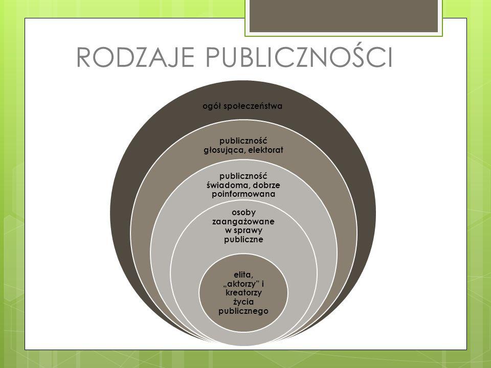 RODZAJE PUBLICZNOŚCI ogół społeczeństwa