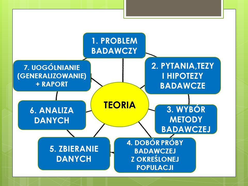 TEORIA 1. PROBLEM BADAWCZY 2. PYTANIA,TEZY I HIPOTEZY BADAWCZE