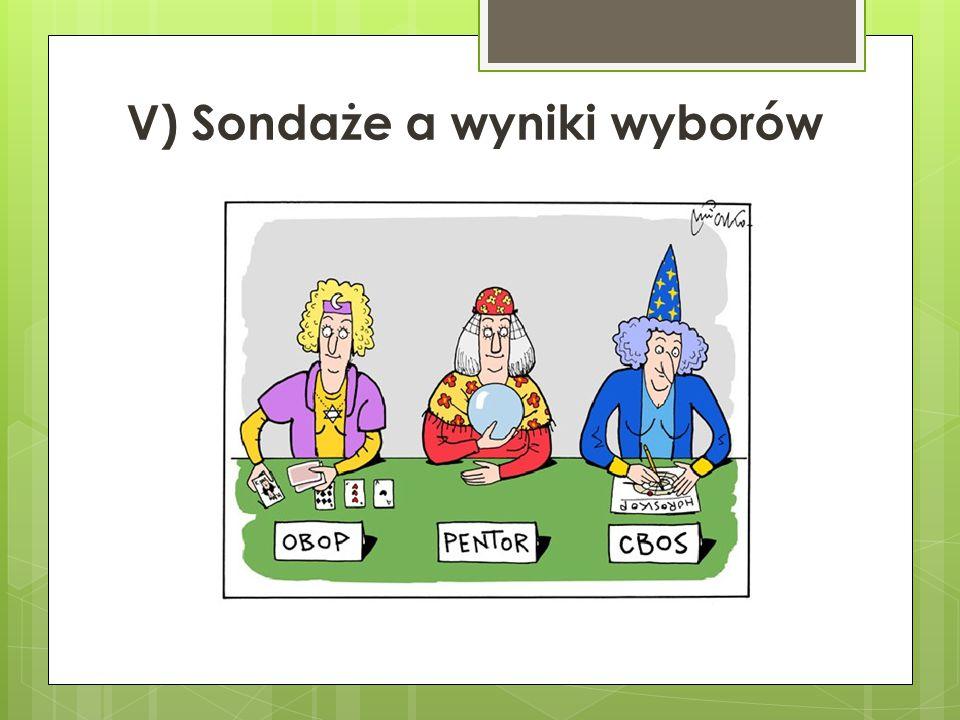 V) Sondaże a wyniki wyborów