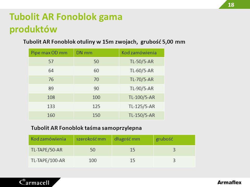 Tubolit AR Fonoblok gama produktów