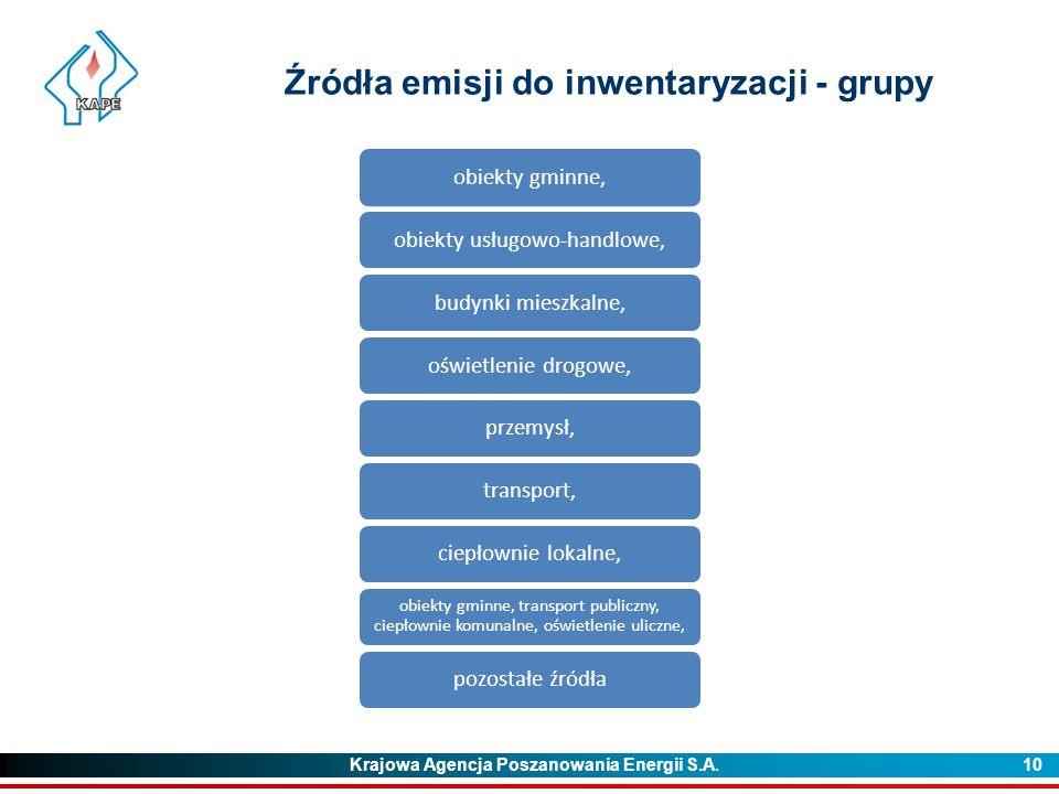 Źródła emisji do inwentaryzacji - grupy