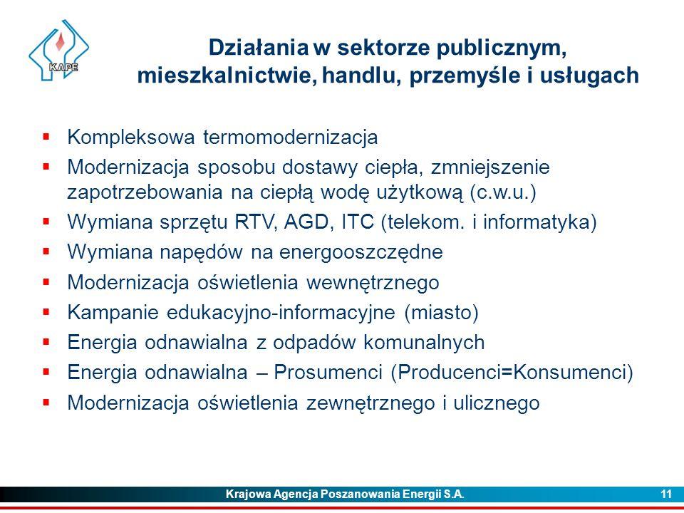 Działania w sektorze publicznym, mieszkalnictwie, handlu, przemyśle i usługach