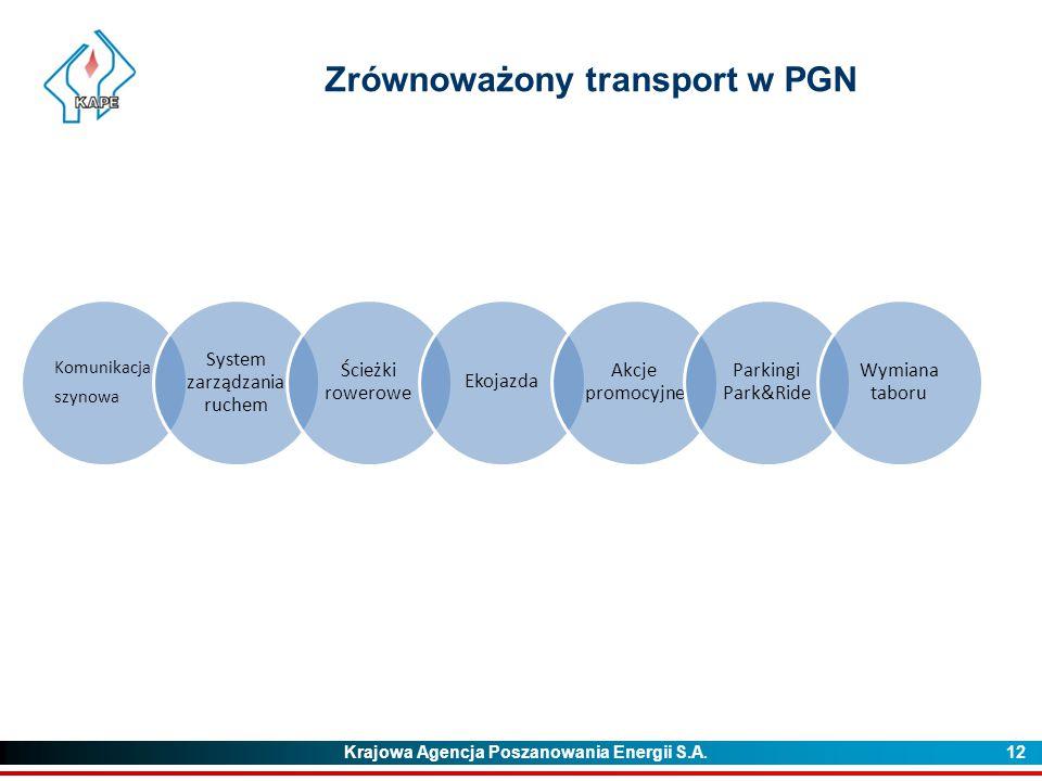 Zrównoważony transport w PGN