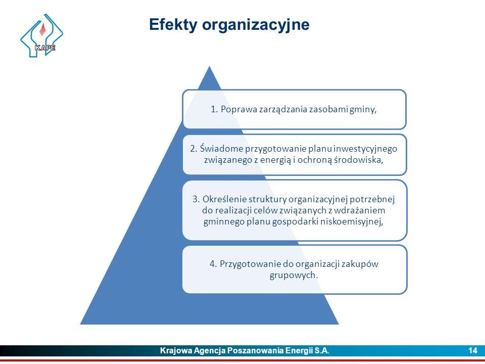 Efekty organizacyjne 1. Poprawa zarządzania zasobami gminy,