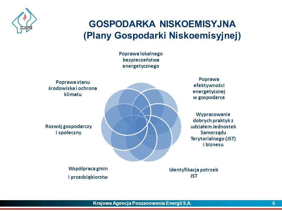 GOSPODARKA NISKOEMISYJNA (Plany Gospodarki Niskoemisyjnej)