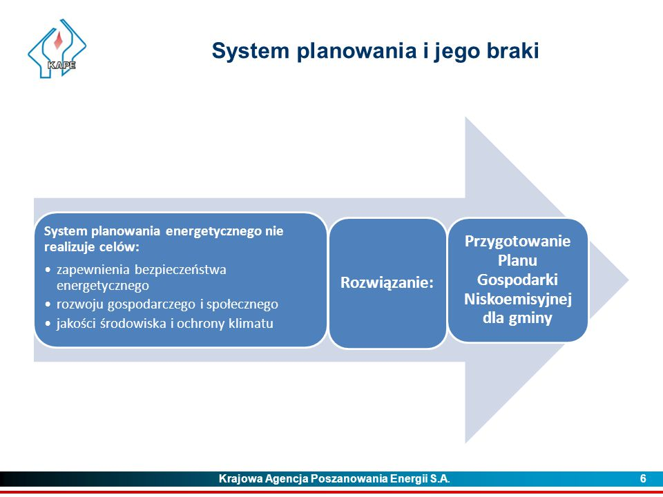 System planowania i jego braki
