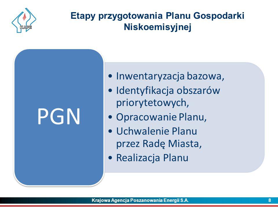 Etapy przygotowania Planu Gospodarki Niskoemisyjnej