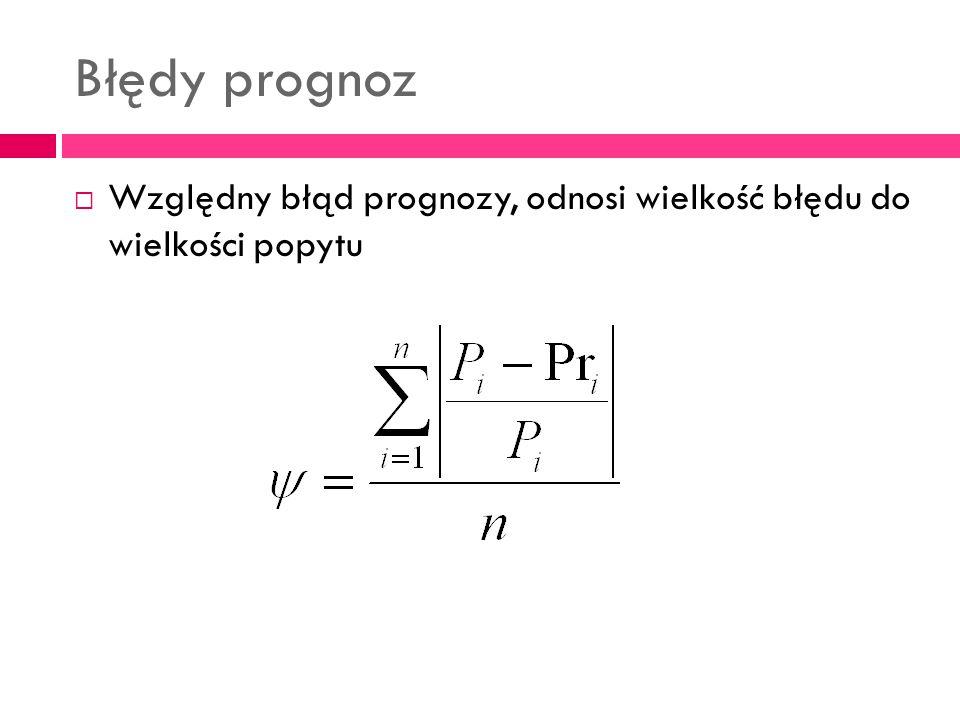 Błędy prognoz Względny błąd prognozy, odnosi wielkość błędu do wielkości popytu
