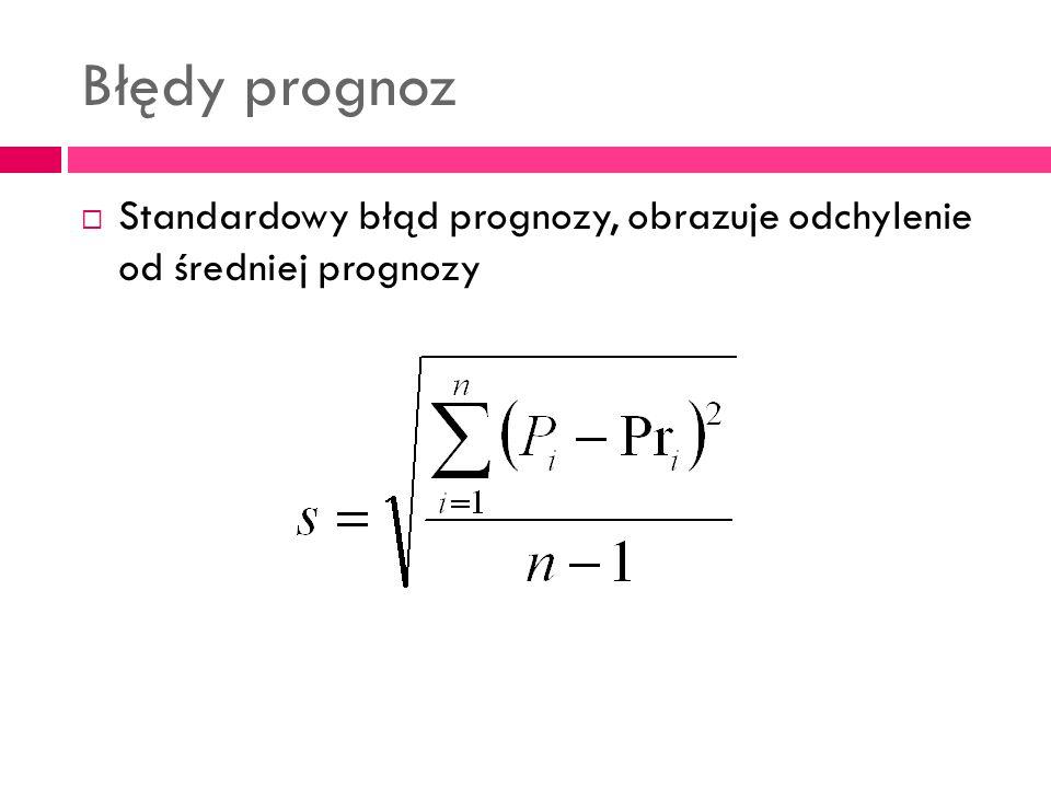 Błędy prognoz Standardowy błąd prognozy, obrazuje odchylenie od średniej prognozy